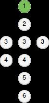 Exemple de suite d'étapes d'une procédure